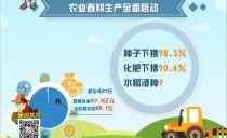 黑龙江省一季度经济开局平稳向好 增速近年最高