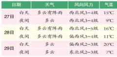 哈尔滨本周5天有雨 最高气温不超20℃