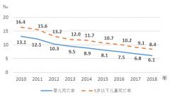 【数据发布】2018年《中国儿童发展纲要(2011—2020年)》统计监测报告