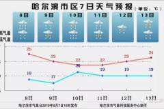 省气象台刚刚发布大雨预报 哈尔滨适时采取封山封路停课停工等措施